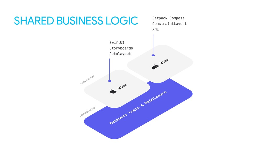 SHARED BUSINESS LOGIC