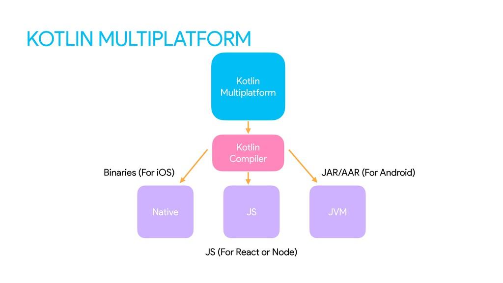 KOTLIN MULTIPLATFORM Kotlin  Compiler Kotlin ...