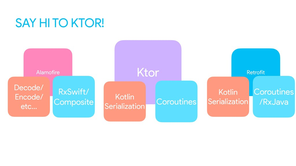 SAY HI TO KTOR! Ktor Kotlin Serialization Corou...