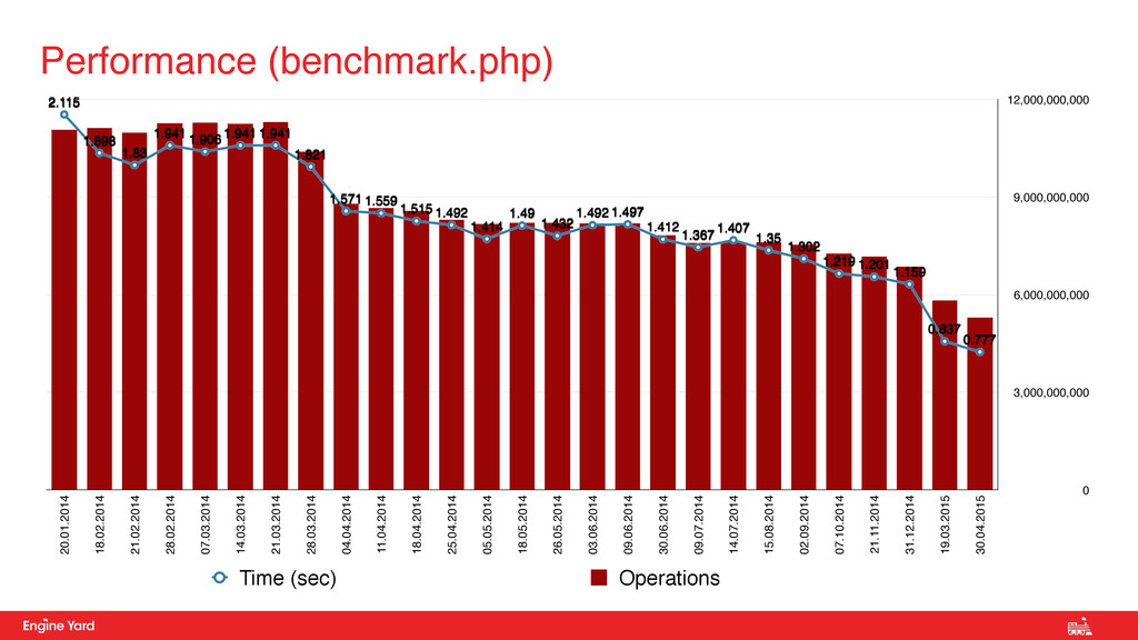 Performance (benchmark.php) 0 3,000,000,000 6,0...