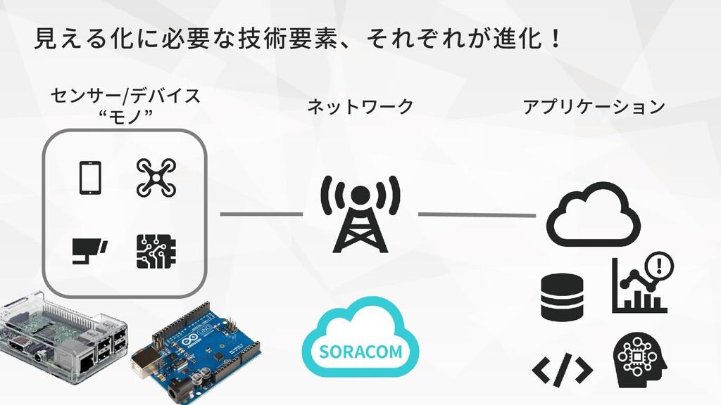"""アプリケーション ネットワーク センサー/デバイス """"モノ"""" 見える化に必要な技術要素、それぞ..."""