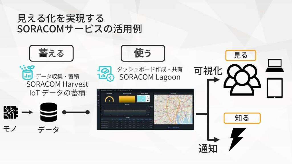 可視化 ダッシュボード作成・共有 SORACOM Lagoon データ収集・蓄積 SORACO...
