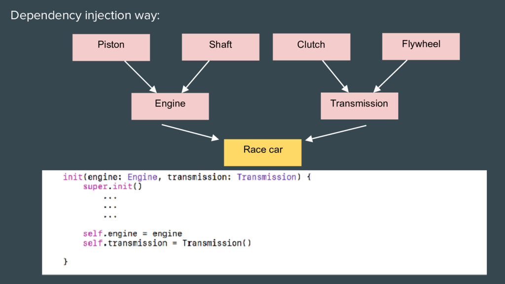 Dependency injection way: Race car Engine Trans...