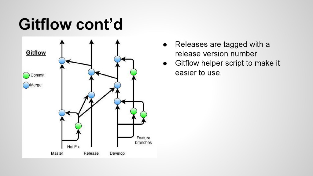 Gitflow cont'd ● Releases are tagged with a rel...