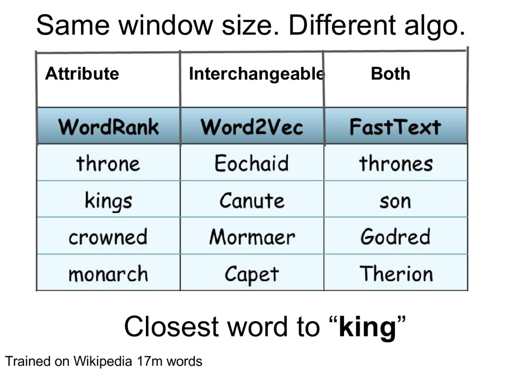 """Closest word to """"king"""" Trained on Wikipedia 17m..."""