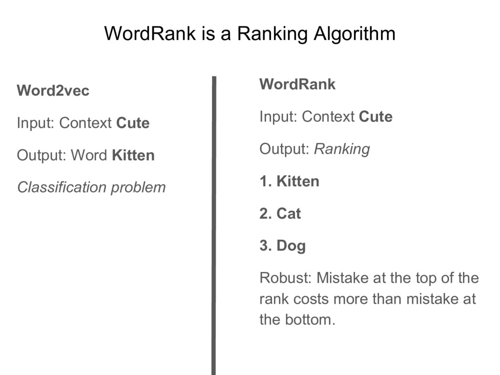 WordRank is a Ranking Algorithm Word2vec Input:...