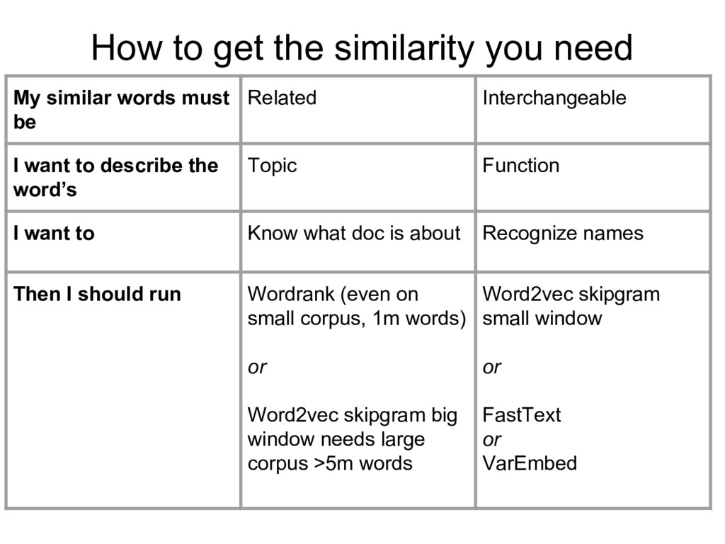 How to get the similarity you need My similar w...