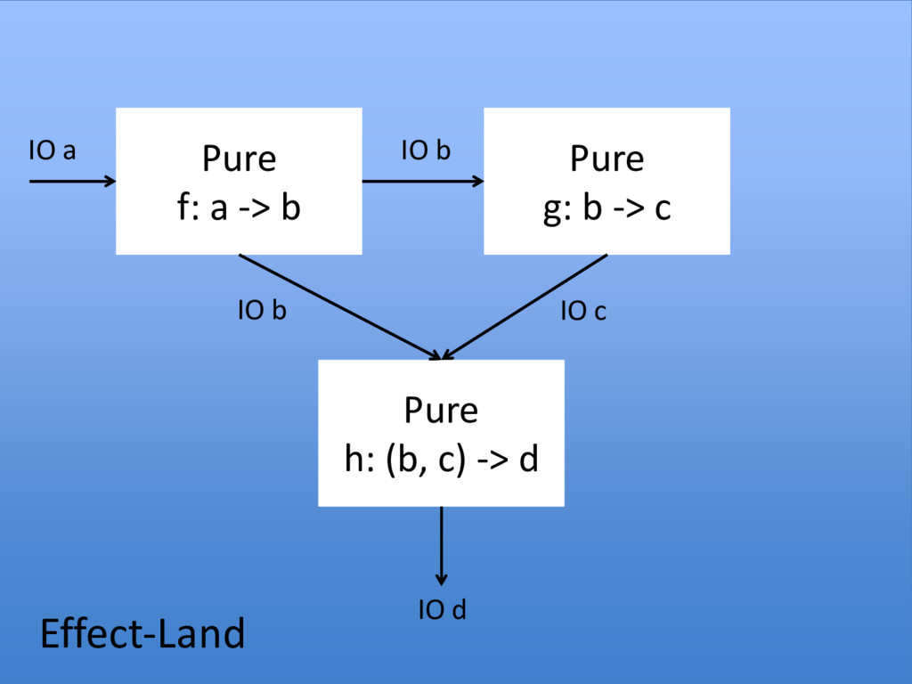 Pure f: a -> b Pure g: b -> c Pure h: (b, c) ->...