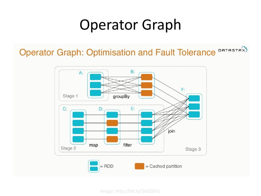 Operator Graph Image: http://bit.ly/2AZG0V1