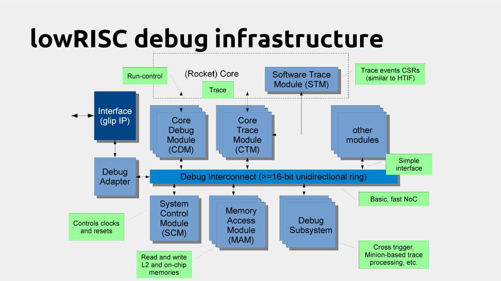 lowRISC debug infrastructure