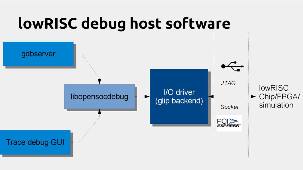 lowRISC debug host software