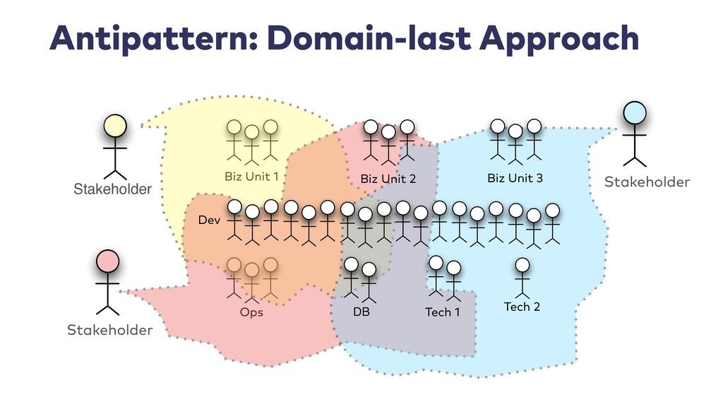 Antipattern: Domain-last Approach Biz Unit 1 Op...