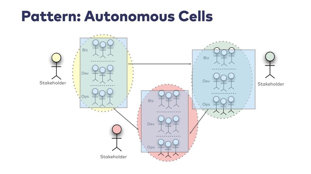 Pattern: Autonomous Cells Stakeholder Stakehold...