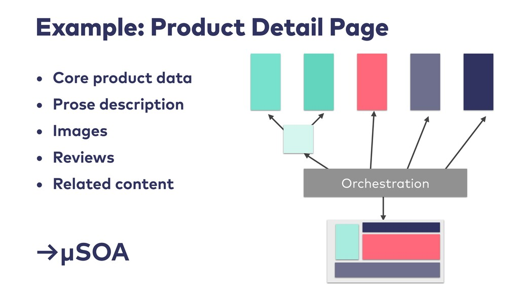 Example: Product Detail Page • Core product dat...