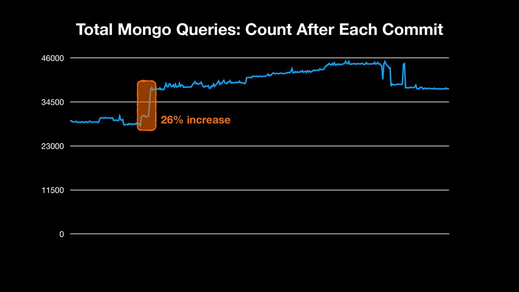 0 11500 23000 34500 46000 Total Mongo Queries: ...