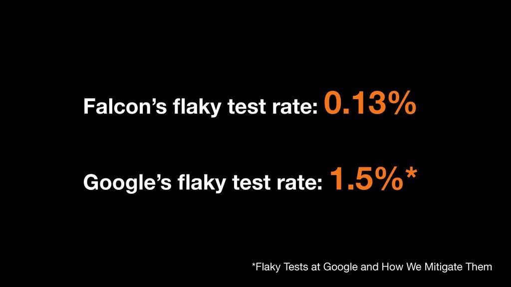 Falcon's flaky test rate: 0.13% Google's flaky te...