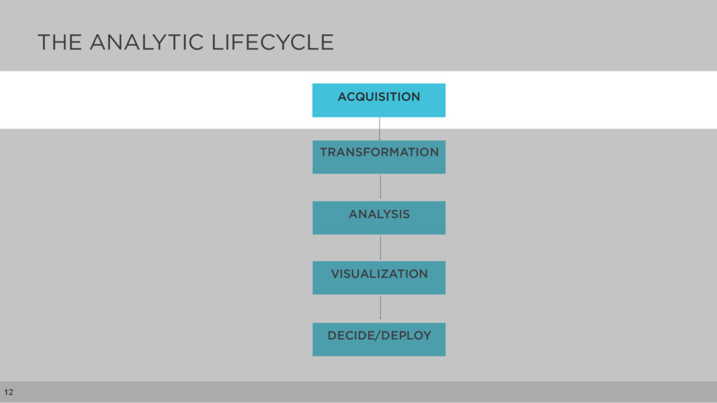 THE ANALYTIC LIFECYCLE 12 ACQUISITION TRANSFORM...