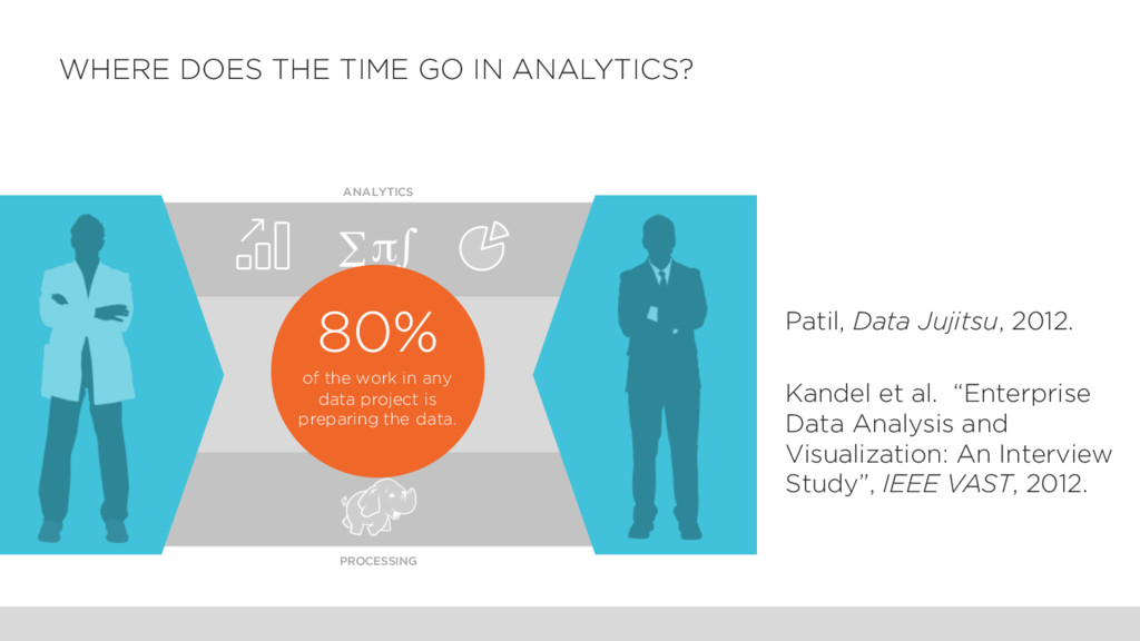 WHERE DOES THE TIME GO IN ANALYTICS? PROCESSING...