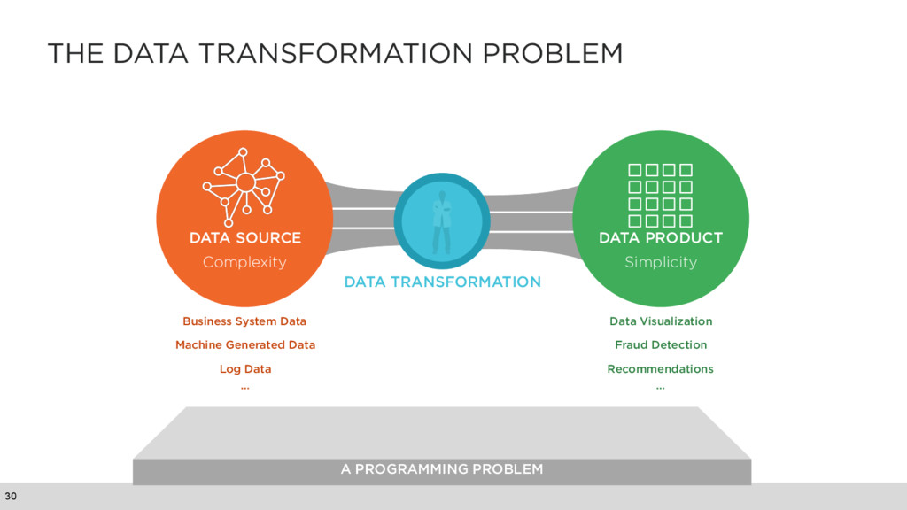 A PROGRAMMING PROBLEM THE DATA TRANSFORMATION P...
