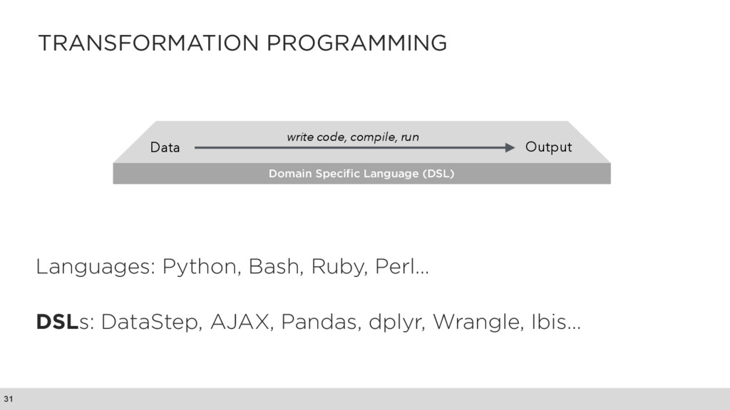 TRANSFORMATION PROGRAMMING Languages: Python, B...