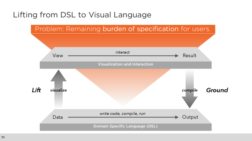 Lifting from DSL to Visual Language 33 Domain S...