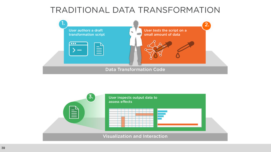 TRADITIONAL DATA TRANSFORMATION 39 Visualizatio...