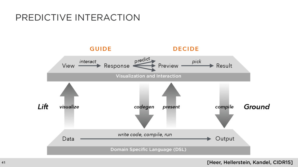 PREDICTIVE INTERACTION 41 Domain Specific Langu...