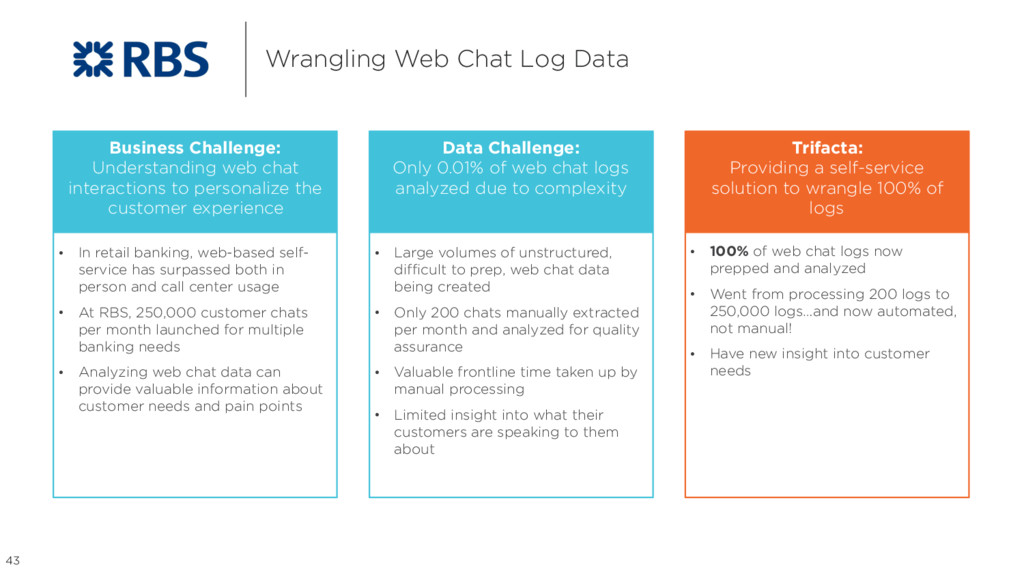 Wrangling Web Chat Log Data 43 Business Challen...