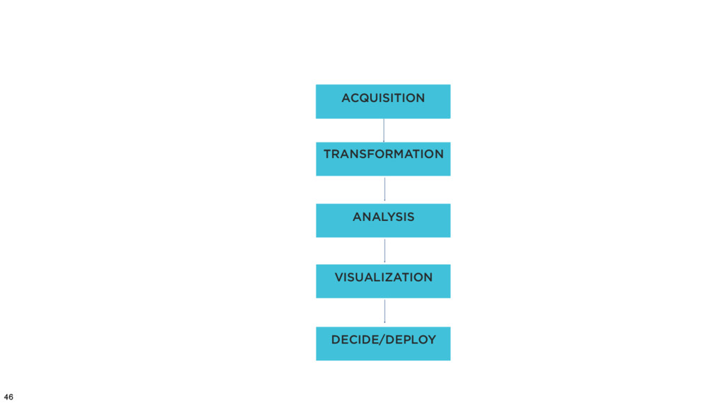 46 ACQUISITION TRANSFORMATION ANALYSIS VISUALIZ...