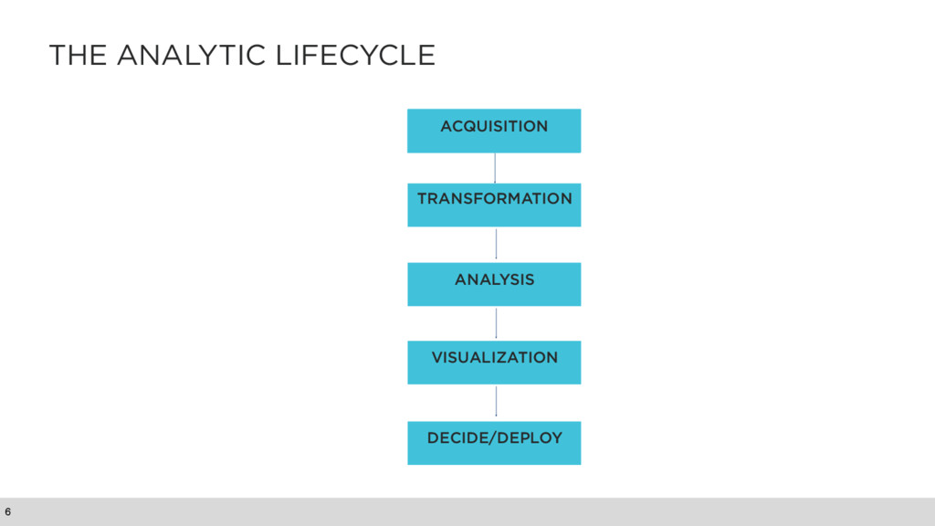 THE ANALYTIC LIFECYCLE 6 ACQUISITION TRANSFORMA...