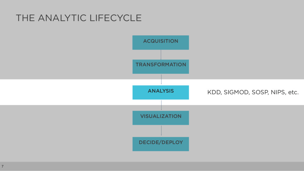 THE ANALYTIC LIFECYCLE 7 ACQUISITION TRANSFORMA...