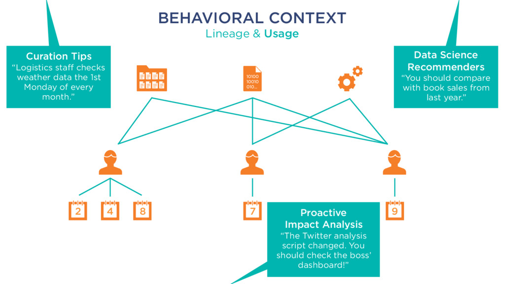 2 4 8 7 9 BEHAVIORAL CONTEXT Lineage & Usage Da...