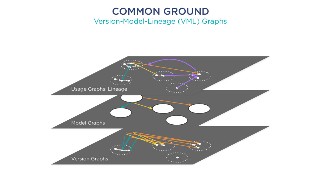 COMMON GROUND Version-Model-Lineage (VML) Graph...