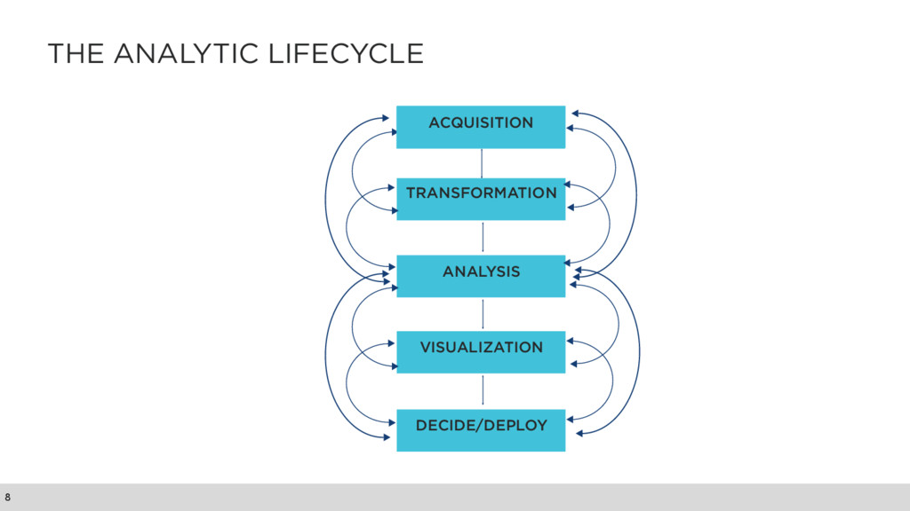 THE ANALYTIC LIFECYCLE 8 ACQUISITION TRANSFORMA...