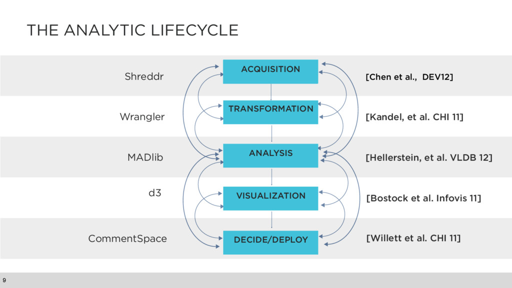 THE ANALYTIC LIFECYCLE 9 ACQUISITION TRANSFORMA...