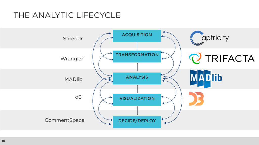 THE ANALYTIC LIFECYCLE 10 Shreddr Wrangler MADl...