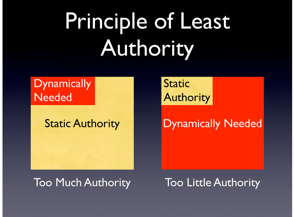 Principle of Least Authority Static Authority D...