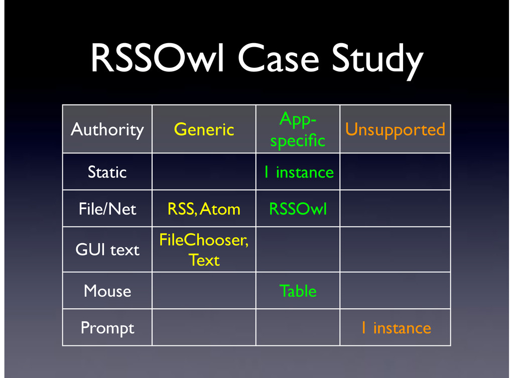 RSSOwl Case Study Authority Generic App- specifi...