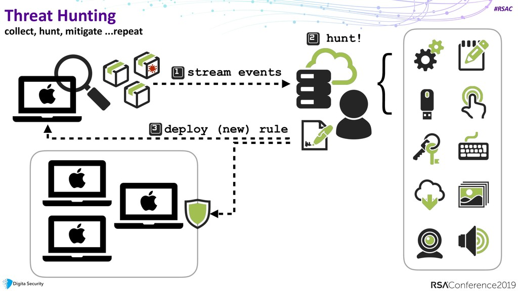 #RSAC Threat Hunting collect, hunt, mitigate .....