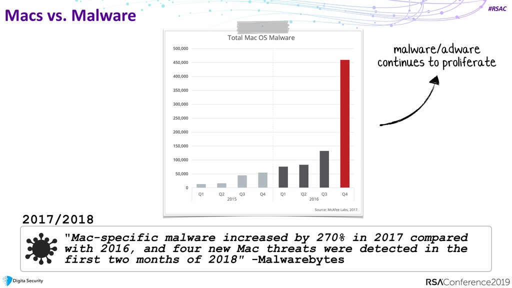 "#RSAC Macs vs. Malware ""Mac-specific malware in..."
