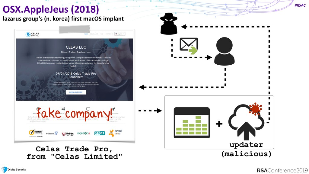 #RSAC OSX.AppleJeus (2018) lazarus group's (n. ...