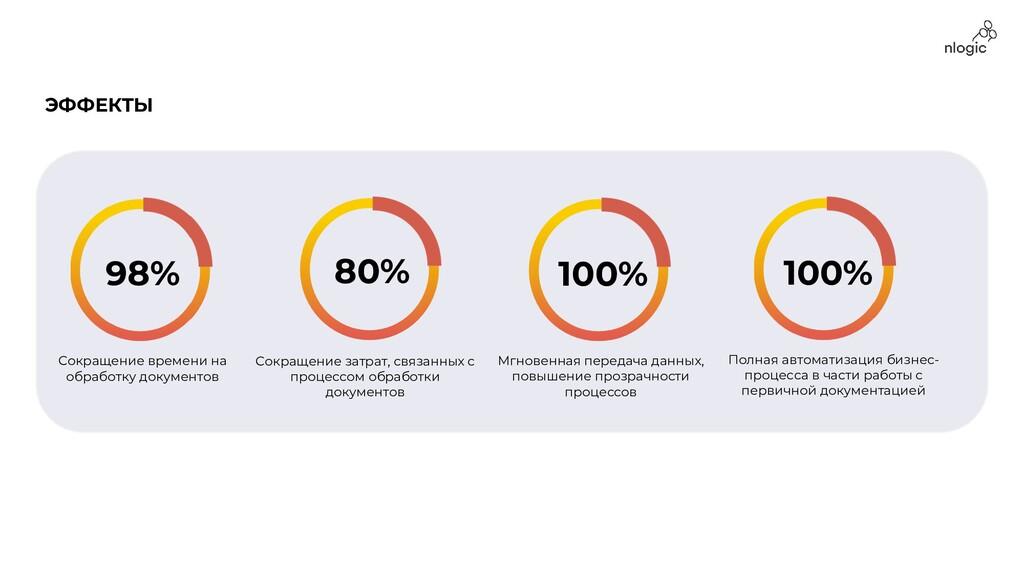98% Сокращение времени на обработку документов ...