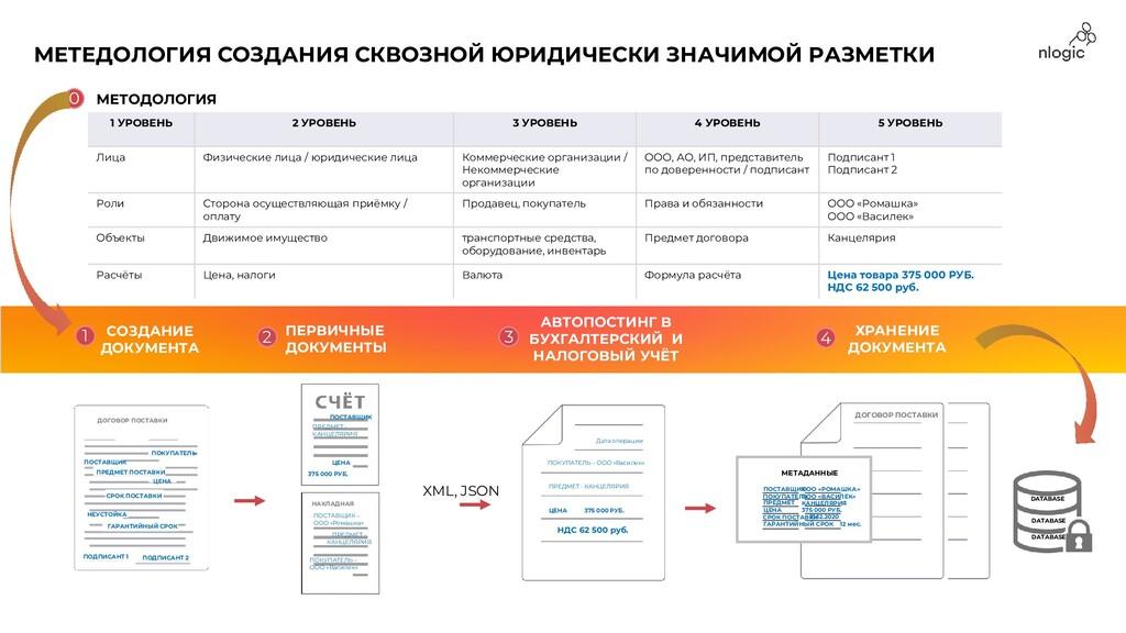 ДОГОВОР ПОСТАВКИ МЕТАДАННЫЕ ПОСТАВЩИК ООО «РОМА...