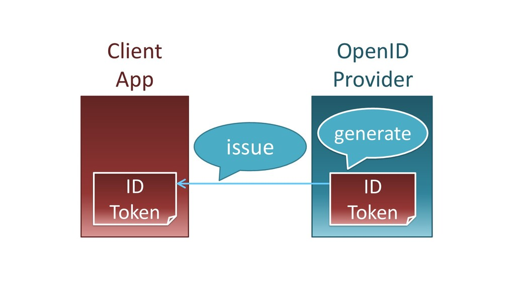 Client App OpenID Provider ID Token generate is...
