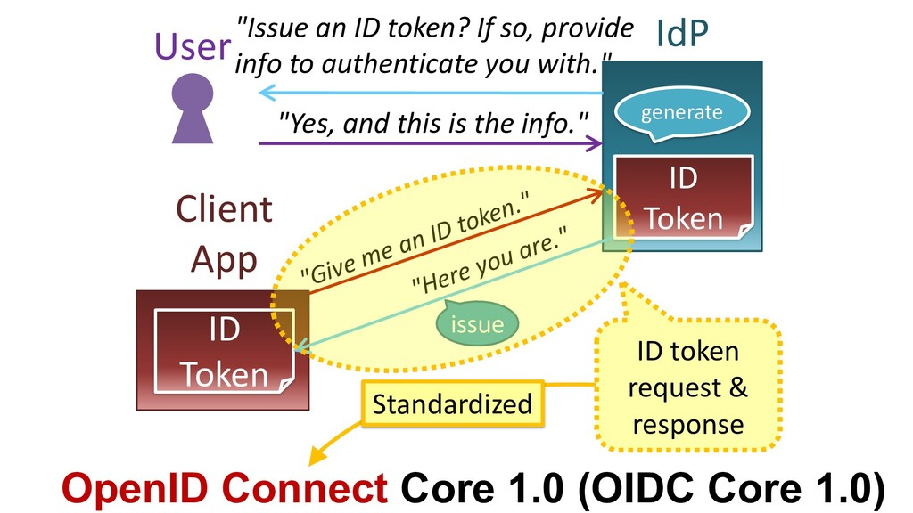 """""""Give me an ID token."""" Client App IdP User""""Issu..."""