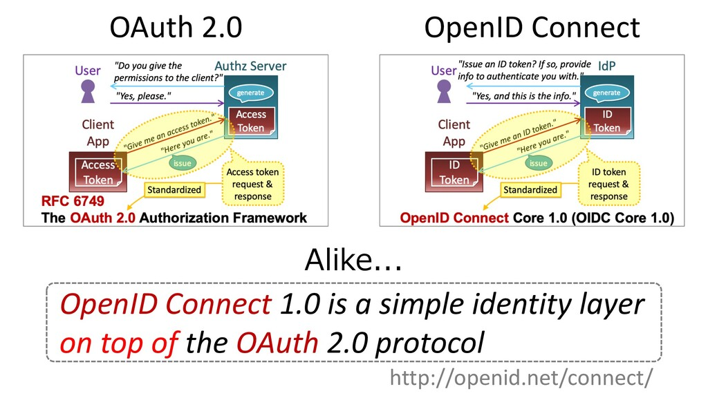 OAuth 2.0 OpenID Connect Alike... http://openid...