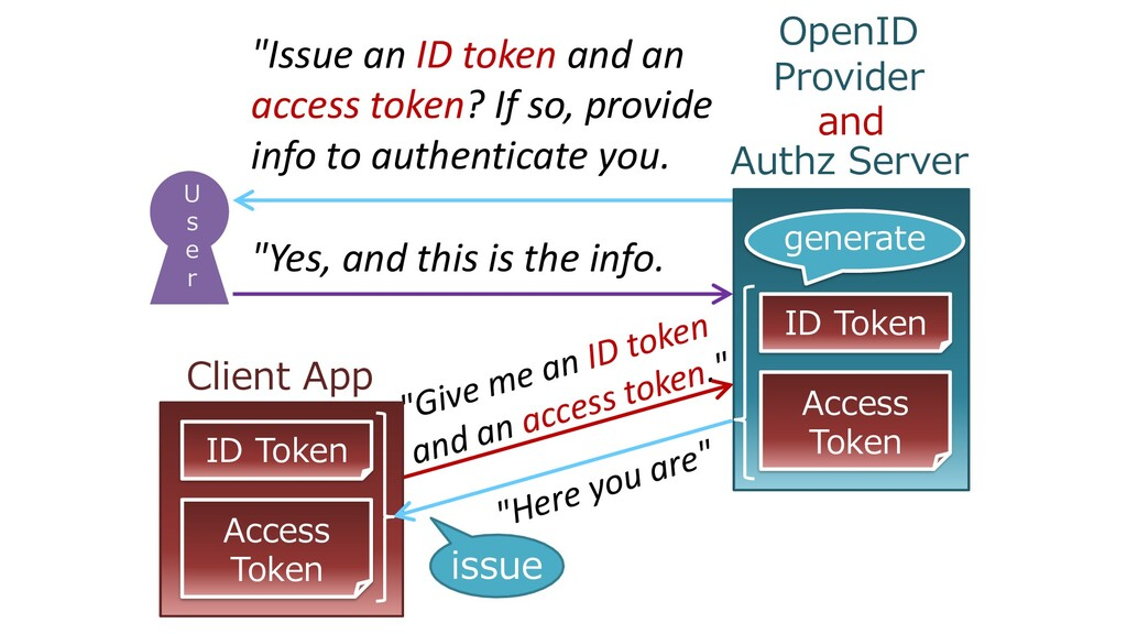 """""""Issue an ID token and an access token? If so, ..."""