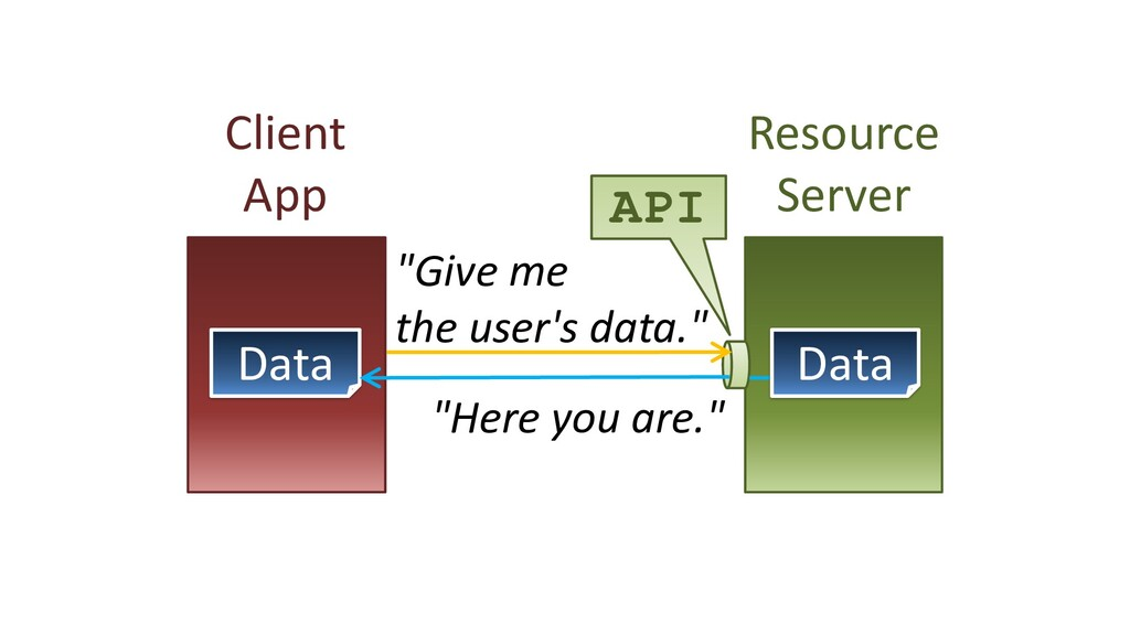 """Client App Resource Server API """"Give me the use..."""