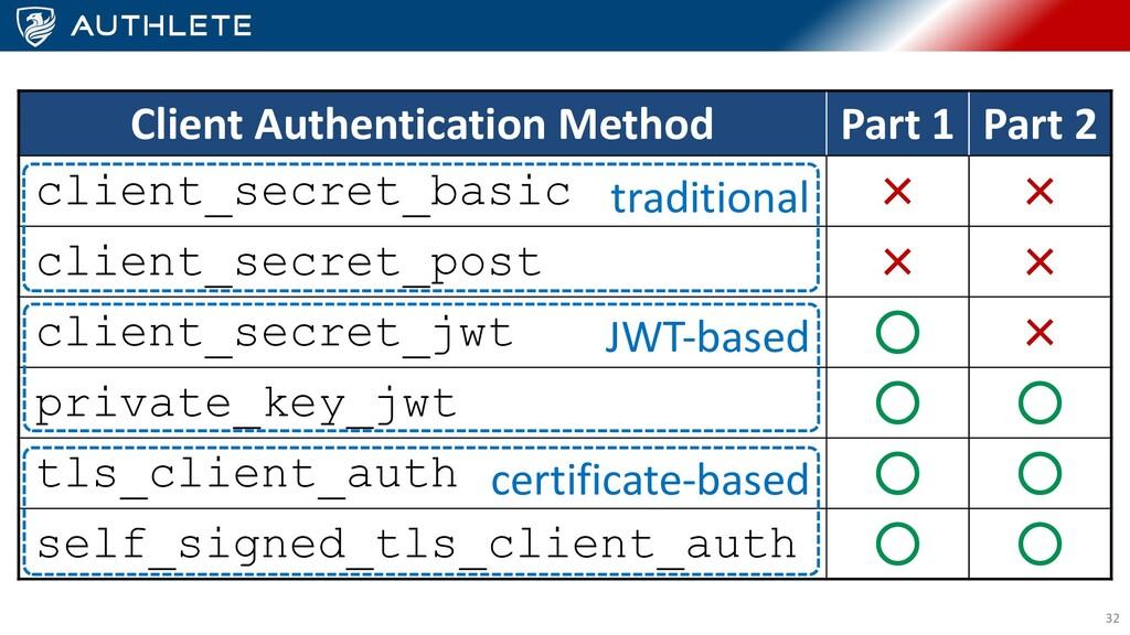 32 Client Authentication Method Part 1 Part 2 c...