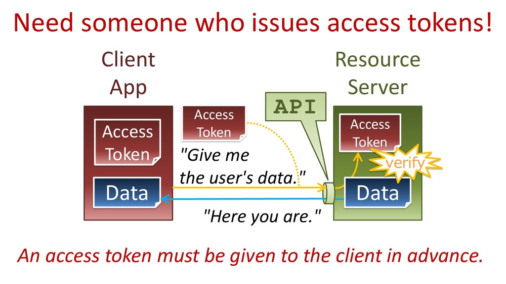 """Resource Server Client App API """"Give me the use..."""